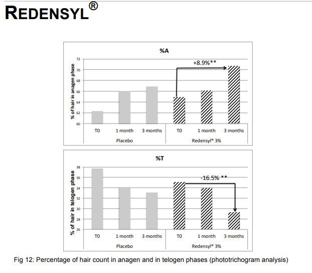 リデンシル実験データ