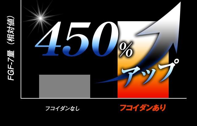 FGF-7アップ